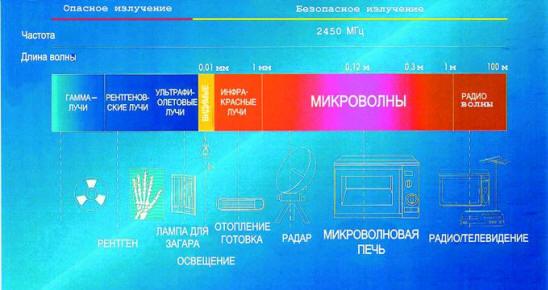 Ремонт микроволновых печей в Новосибирске, СВЧ, история создания СВЧ