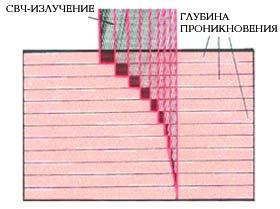 Ремонт микроволновых печей в Новосибирске, СВЧ, история создания СВЧ, микроволны