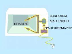 Ремонт микроволновых печей в Новосибирске, СВЧ, история создания СВЧ, запчасти для микроволновых печей